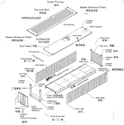 集装箱箱体的结构示意图